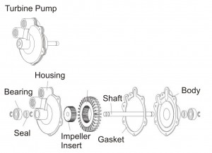 Figure 8 - Turbine Pump