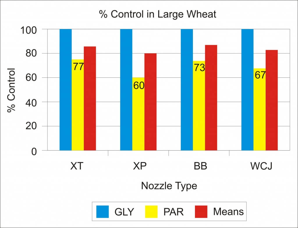 Graph 1 - Percent Control in Large Wheat