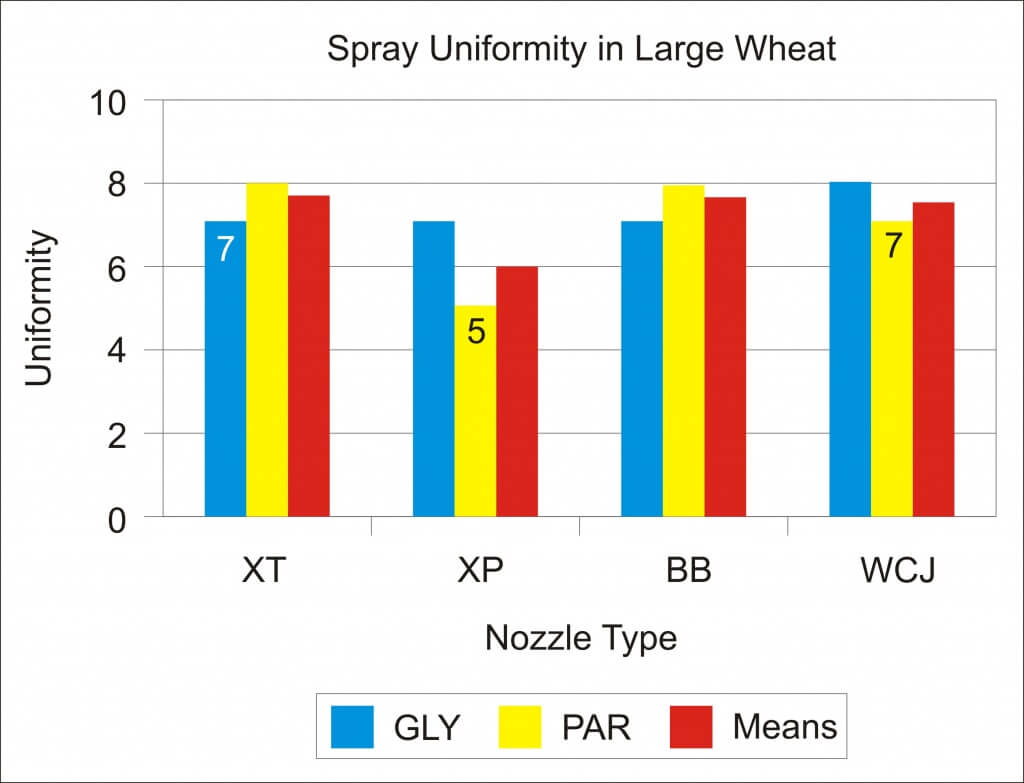 Graph 2 - Spray Uniformity in Large Wheat