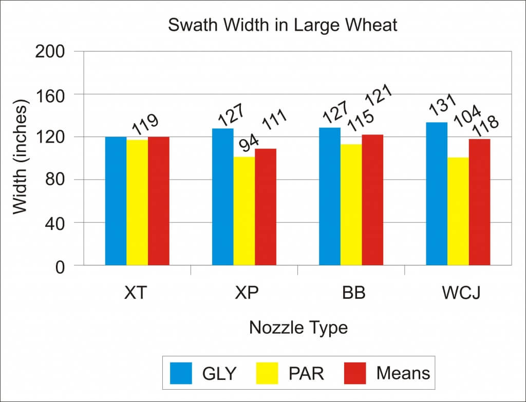 Graph 3 - Swath Width in Large Wheat