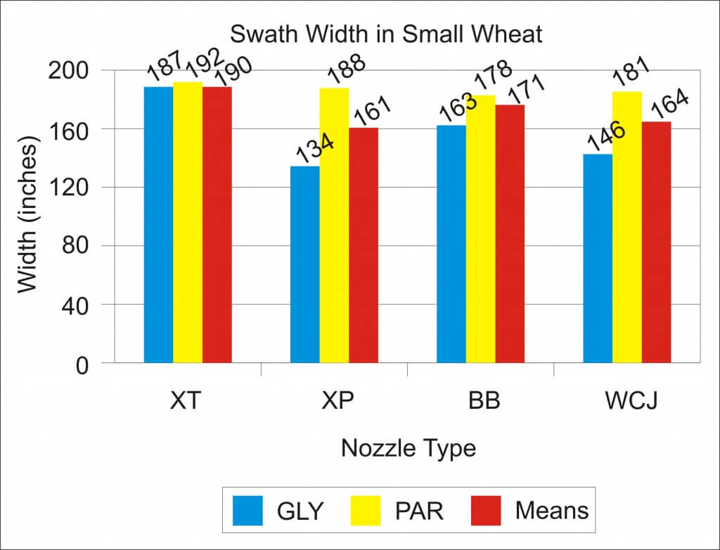 Graph 4 - Swath Width in Small Wheat