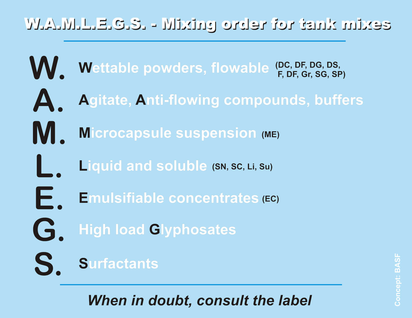 They Can Be Added Early Or Late With Other Soluble Liquids E G Roundup Clarity Banvel The Gest Issue To Compatibility Is