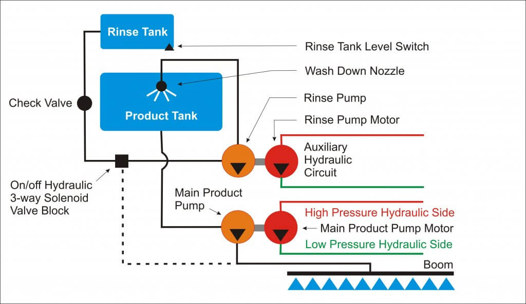 Installing A Continuous Rinse System Sprayers 101