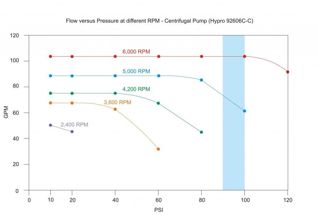 Centrifugal and Diaphragm Pumps | Sprayers 101